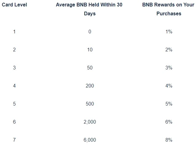 Binance visa card rates