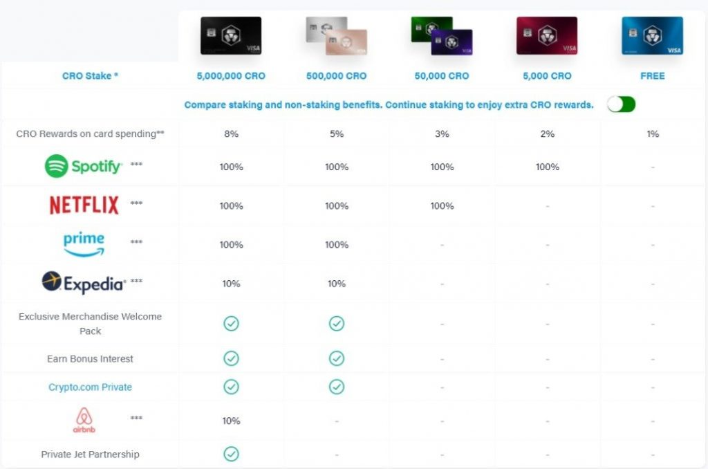 Crypto.com MCO visa cards