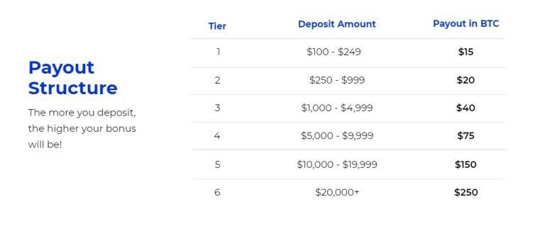 Referral bonus $250 BlockFi